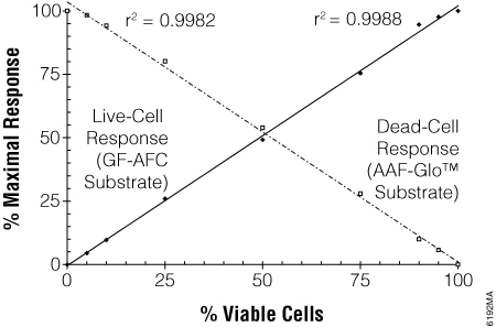 Viability and cytotoxicity measurements are inversely correlated and ratiometric.