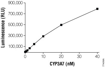 Titration of the CYP3A7 enzyme using Luciferin-3A7.